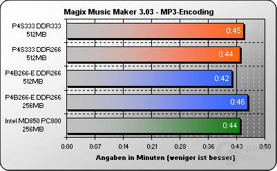 Magix Music Maker 3.03