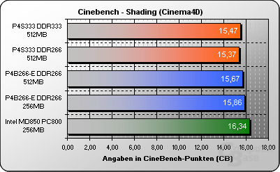 Cinebench Shading