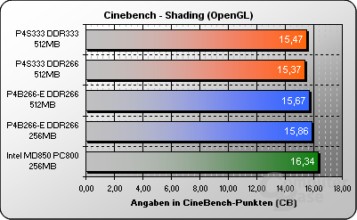 Cinebench GLShading