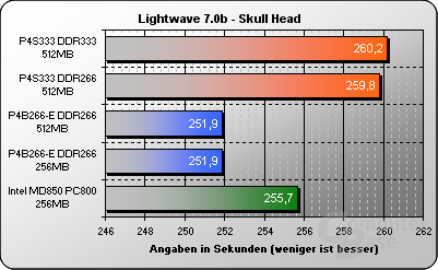 Lightwave - Skull Head