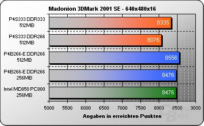 3DMark2001 640x480x16
