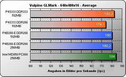 Vulpine GLMark 640x480x16 - avg