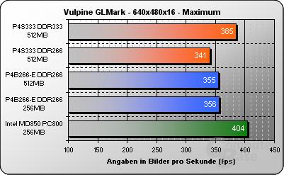 Vulpine GLMark 640x480x16 - max