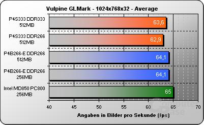 Vulpine GLMark 1024x768x32 - avg