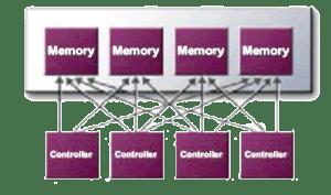 X-Bar Memory Controller