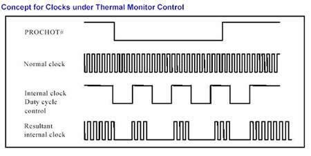 Thermal Monitor