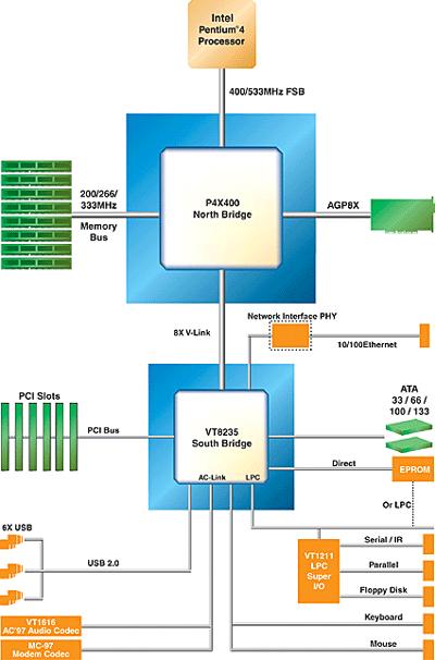 P4X400_blkdiagram