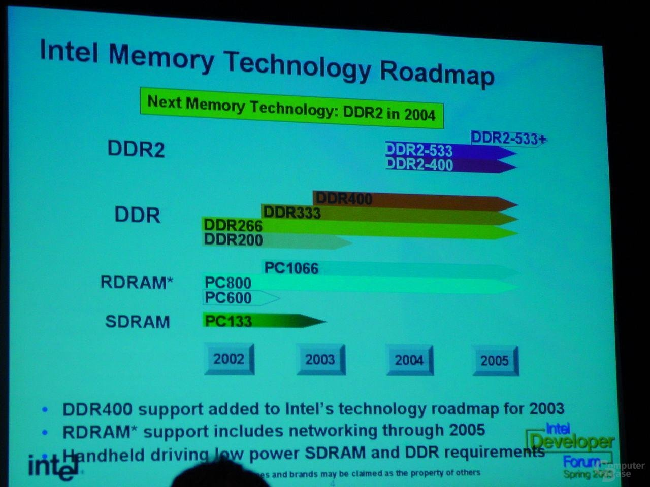 Memory Roadmap