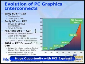 PCI Express for Graphics 1