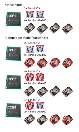 Die Serial ATA Modus des ICH5 im Überblick