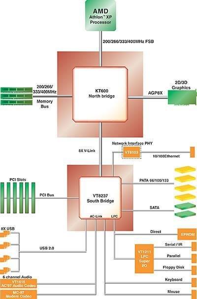 KT600 Blockdiagramm