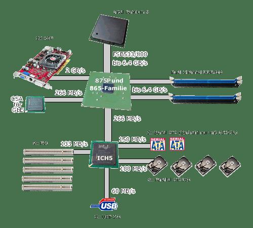 Schaubild Intel-Chipsätze