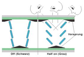 MVA-Technologie