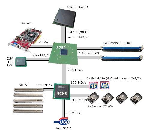 Funktionsgrafik des i875P