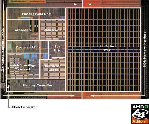 Athlon 64 Die