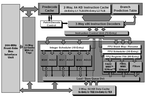 Architektur des AMD Athlon (Athlon XP verfügt über 32-Entry TLB und SSE-Support)