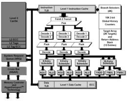 Die neue AMD AMD64 Architektur, bisher unter der Bezeichnung x86-64 bekannt