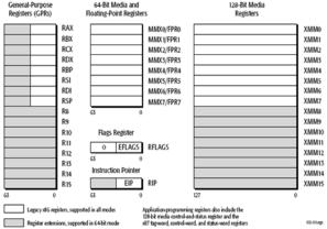 Die Register in den verschiedenen Betriebsmodi