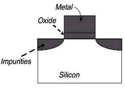 Transistor nach MOS-Prinzip