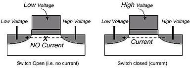 Transistor nach CMOS-Prinzip