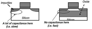 Transistor nach CMOS-Prinzip und SOI-Transistor