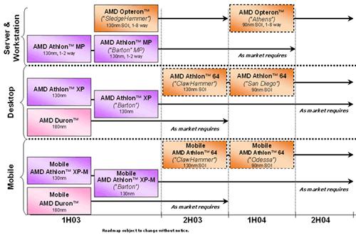 Letzte offizielle AMD Roadmap vom 14.5.2003