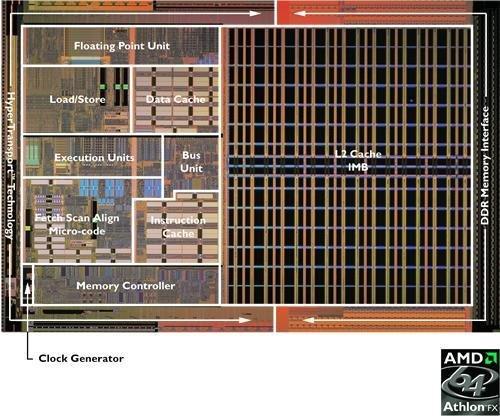 Athlon 64 FX Die