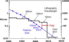Entwicklung der Lithographie