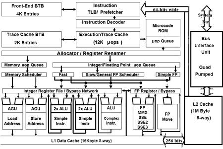 90nm Prescott Pentium 4
