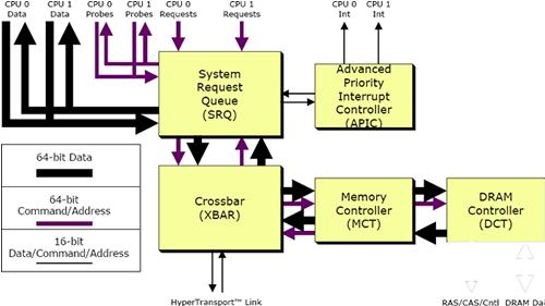 AMDs Athlon 64 Architektur