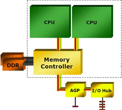 Dual-Core-Variante