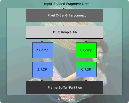 NV40 - Single ROP Pixel Pipeline