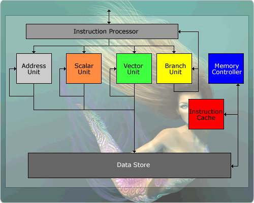 NV40 - VP Architecture Blockdiagramm