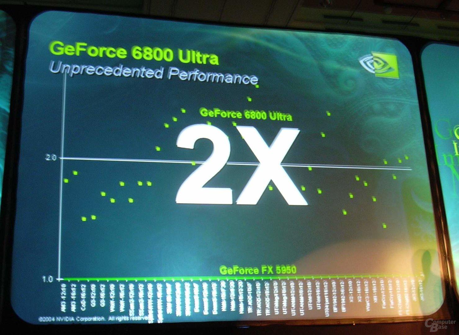6800 Ultra - doppelt so schnell wie FX5950