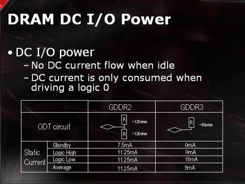 DRAM DC IO Power