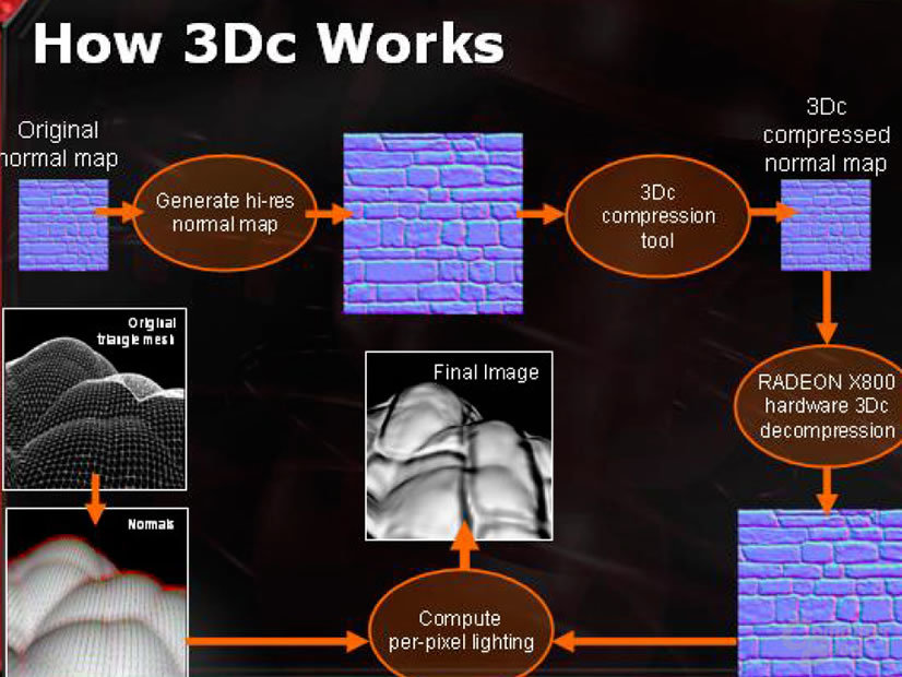 How 3Dc Works