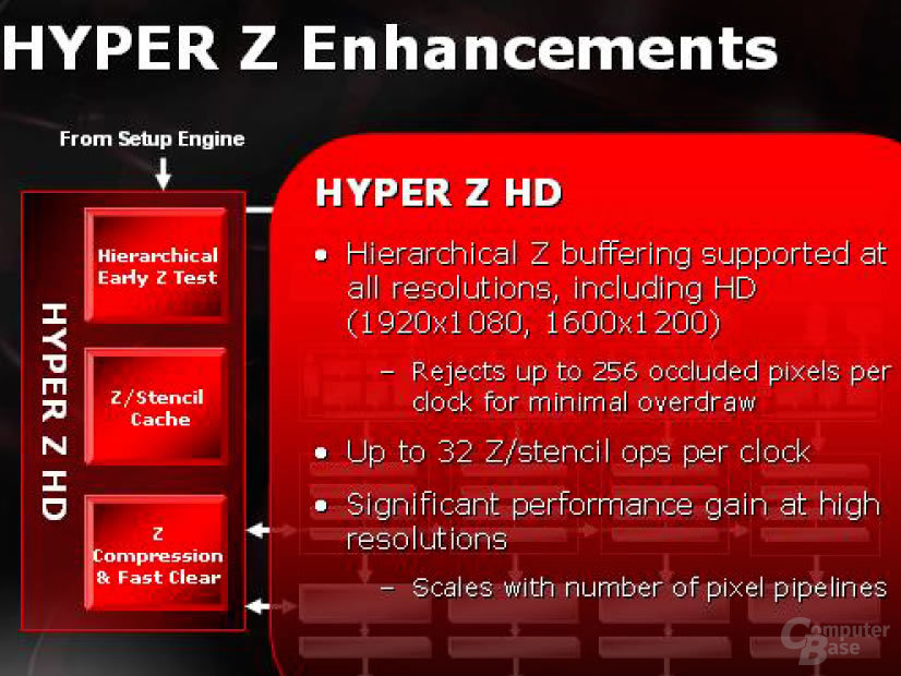 Hyper Z Enhancements