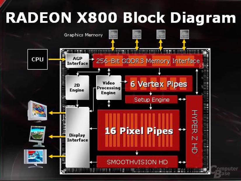 Radeon X800 Block Diagram