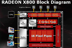 Radeon X800 Block Diagram