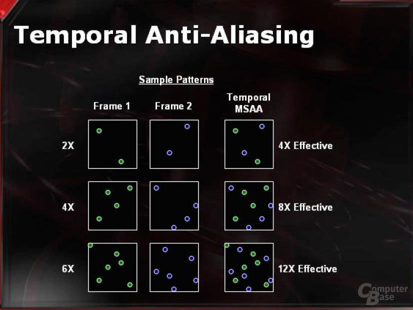 Temporal Anti-Aliasing