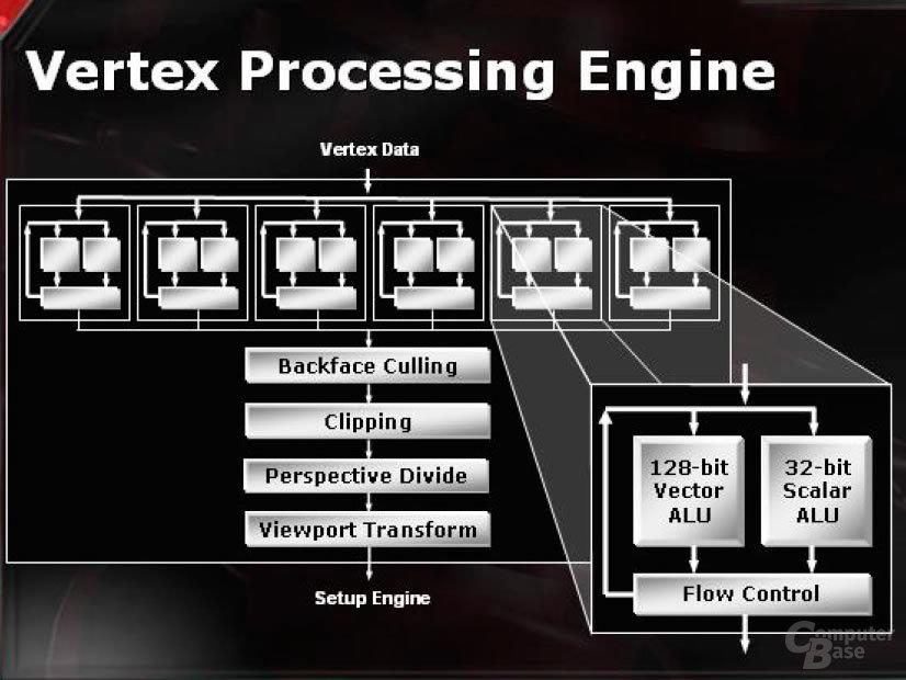 Vertex Processing Engine Detail
