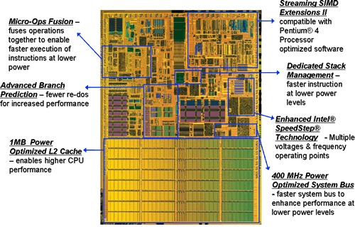 Die Pentium M Microarchitektur