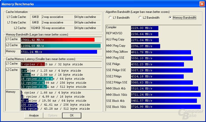 Ermittelte Speicherperformance des Sockel 939 Athlon 64 FX-53