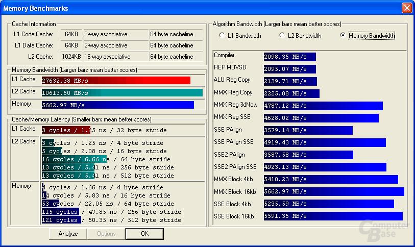 Ermittelte Speicherperformance des Sockel 940 Athlon 64 FX-53