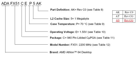 Chipbeschreibung Athlon FX