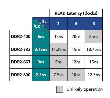 Latenzen von DDR2 SDRAM