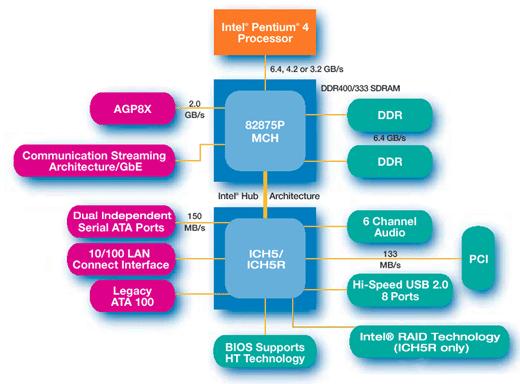 i875P Blockdiagramm