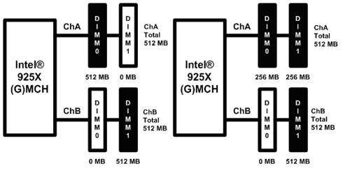 Flex Memory Technology - Dual Channel Symmetric