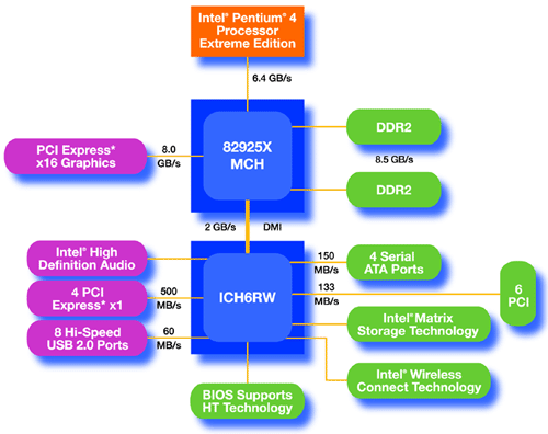 i925X Blockdiagramm