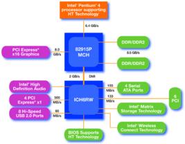i915P Blockdiagramm